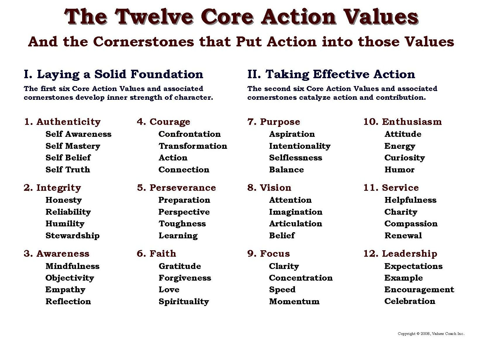 Worksheets Core Values Worksheet outline of the values coach inc course on twelve core action weak boundaries do you know your values