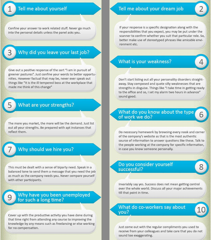 Infographic Common Interview Questions, Good To Know The Answers Before You  Go! Image Description Common Interview Questions, Good To Know The Answers B