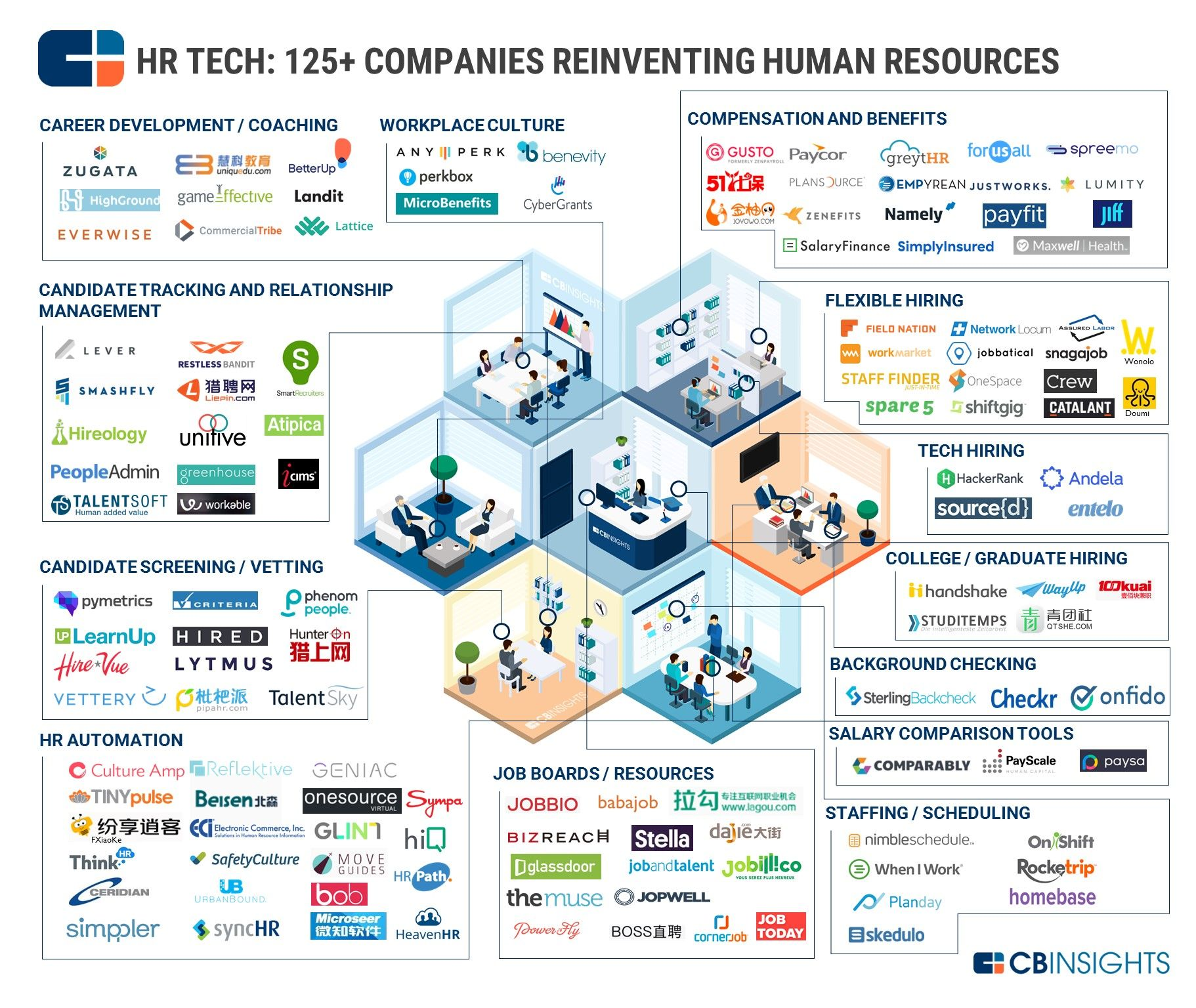 Putting In Overtime 125+ HR Tech Startups In One