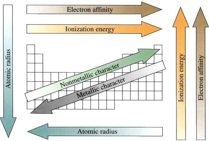 Chart Summarizes The Major Trends In Properties For Elements Periodic Table Electronaffinity Atomicradius