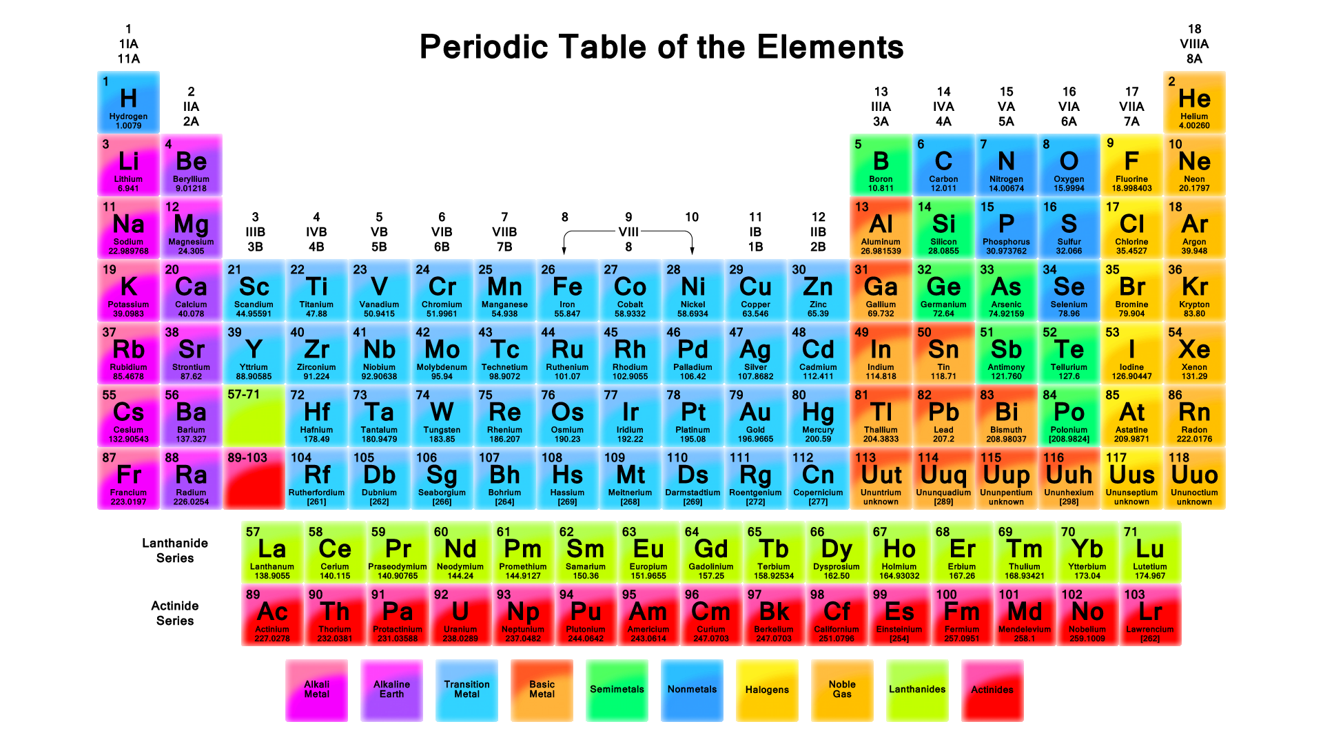 elemental table You will notice that there is a pattern