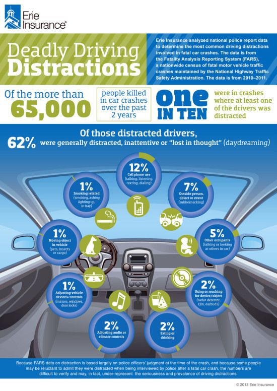 Erie Insurance Quote Simple Erieinsurancedistracteddrivinginfographic  Motor Vehicle Safety . Decorating Design
