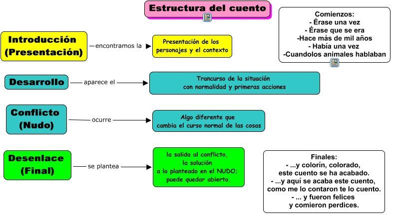 Resultado de imagen de estructura historia niños