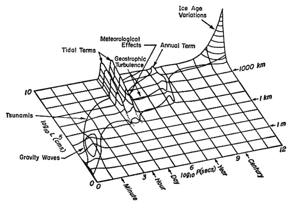 schematic diagram of the spectral distribution of sea
