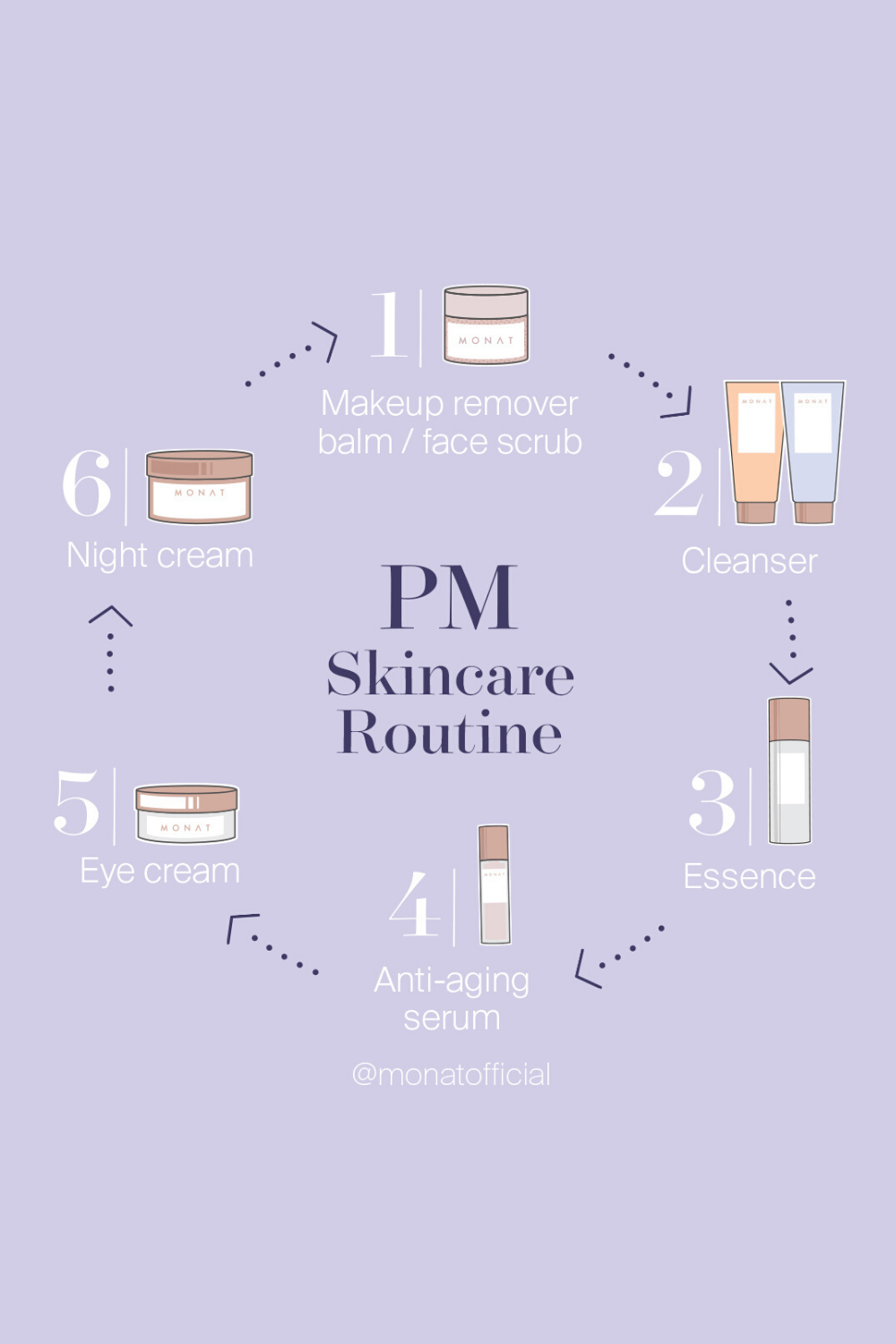 Monat Skincare Products Night Time Skin Care Routine Skin Care Routine Nighttime Skincare