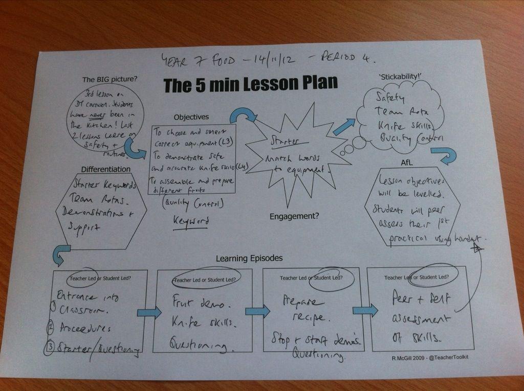 The 5 Minute Lesson Plan Teaching Pinterest Teacher School