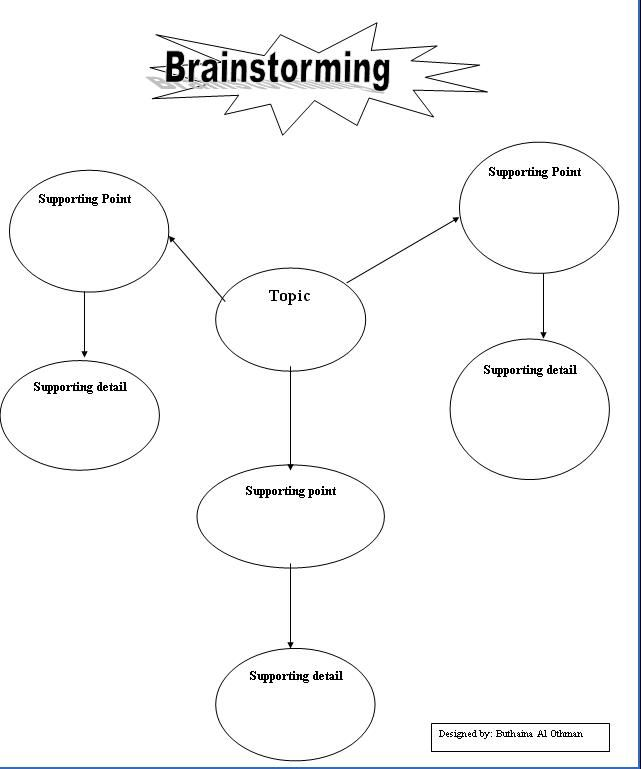 Essay brainstorming template tips on academic study skills for Prewriting outline template