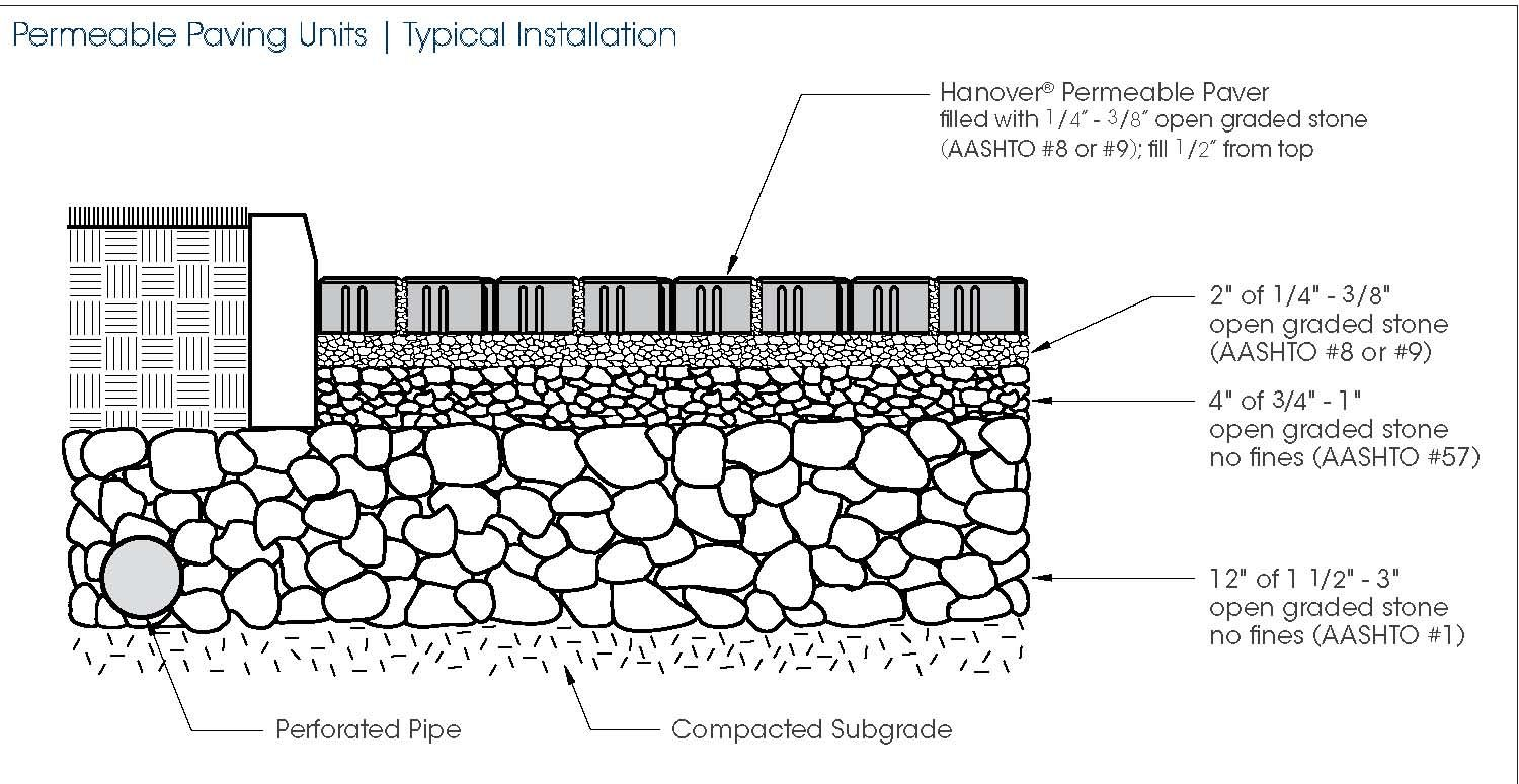 Permeable Paving Units Consider Flooding At Papa S