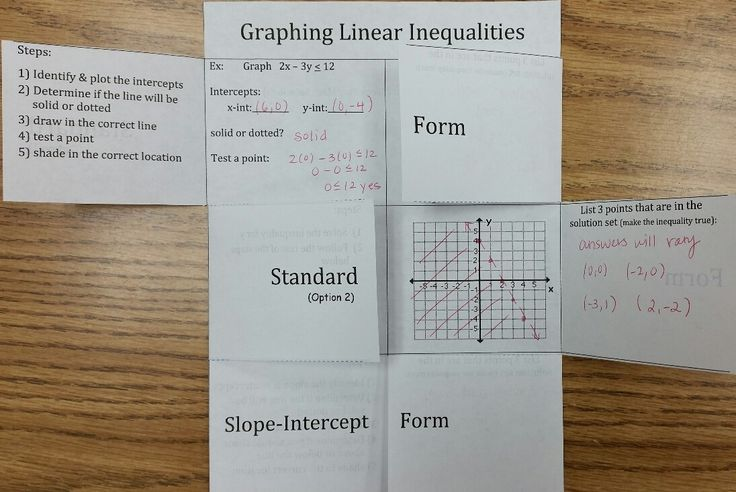 Graphing Linear Inequalities Foldable This Foldable Has 3 Flaps And