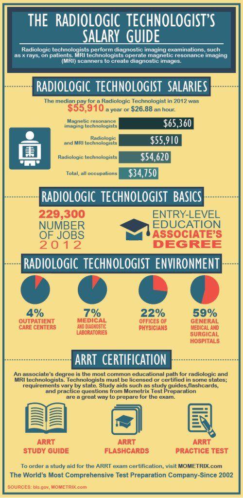 The Radiologic Technologist\u0027s Salary Guide Vzdelávanie Pinterest