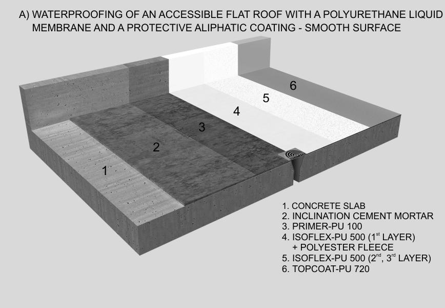 Waterproof Membrane For Flat Roof In 2020 Flat Roof Membrane Membrane Roof Flat Roof