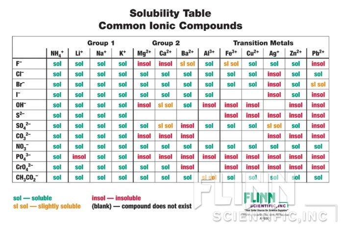 Solubility Rules Chart Ap Flinn Scientific  Am  Chemistry