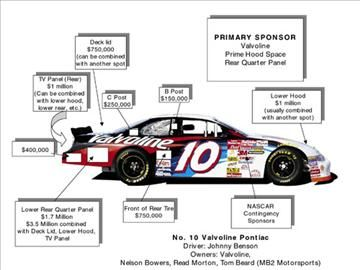 auto racing sponsorship costs on johnny benson s valvoline team outline the costs of nascar sponsorship