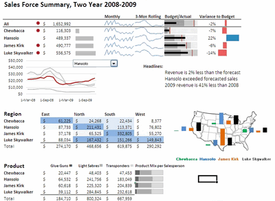 Excel Based Sales Dashboard By Alex Kerin  Dashboards