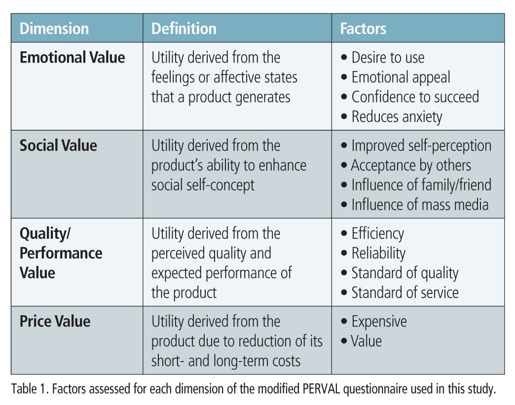 Image result for customer perceived value model | CPD COURSE | Pinterest