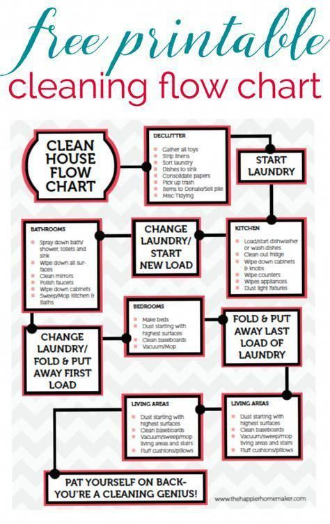 Free Printable Cleaning Flow Chart-this guide helps keep my cleaning on track so I can get more done...