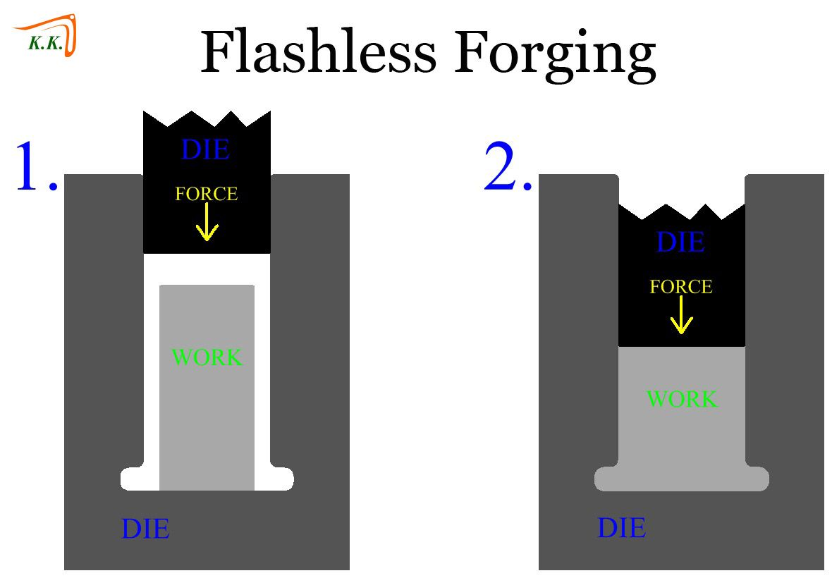 #FlashlessForging is a type of precision forging process in which the entire volume of the work metal is contained within the die and no material is allowed to escape during the operation. Since no material can leave the mold as the part is forged, no flash is formed. Like other precision forging processes, flashless forging has rigorous process control demands, particularly in the amount of material to be used in the work piece.