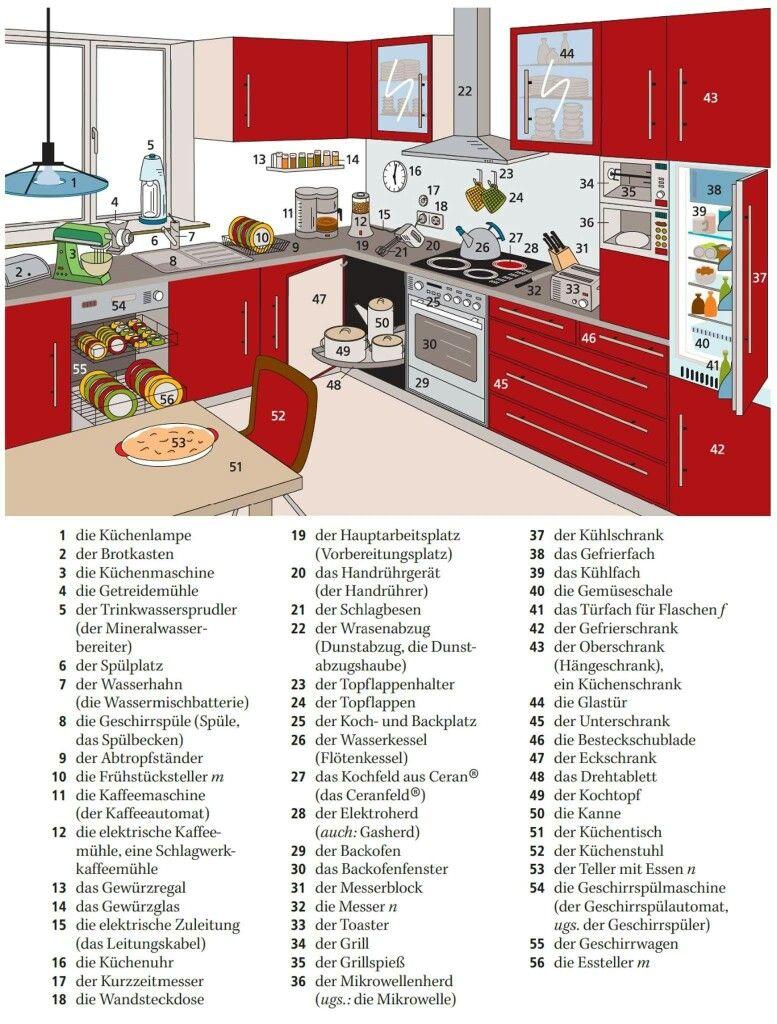 Adjektive Deutsch, Küche Einrichten, Polnisch, Verben, Unterrichtsmaterial,  Sprechen, Deutsch Lernen, Bildung, Esszimmer