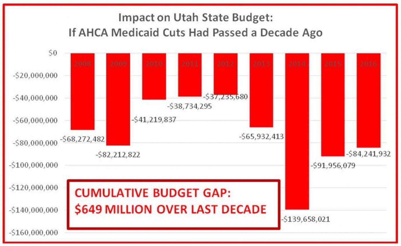 Medicaid Block Grants Or Per Person Caps Are A Bad Deal For Utah