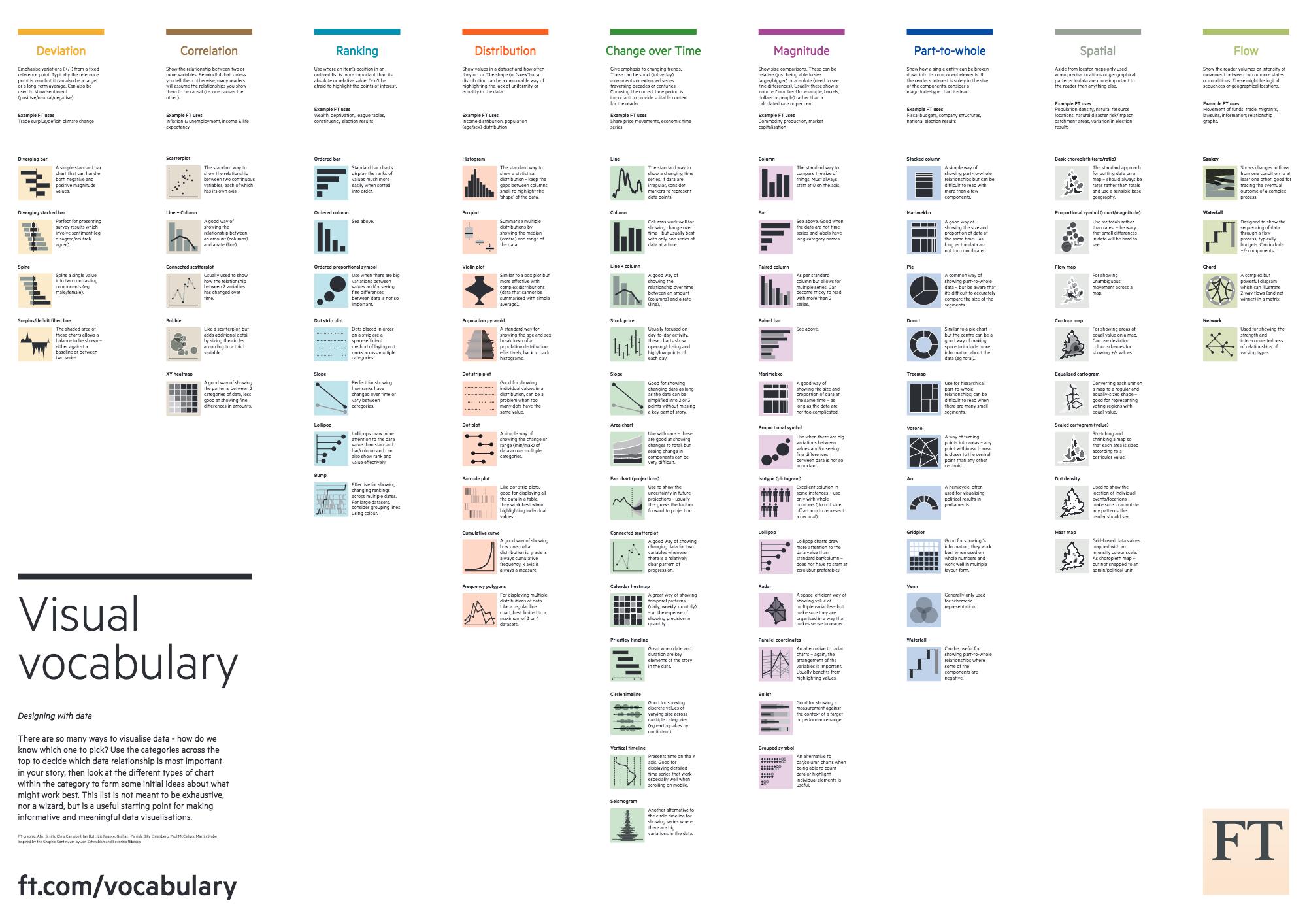Visual Vocabulary A List Of Chart Types Interactive Charts Vocabulary Data Visualization