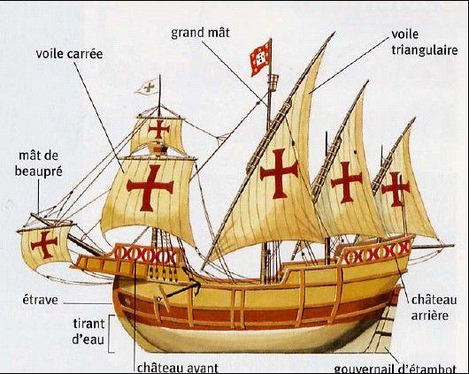Voici une image qui représente la caravelle de Christophe Colomb en détails, avec le mat, la voile carrée, l'étrave.. | Christophe colomb, Histoire, Image bateau