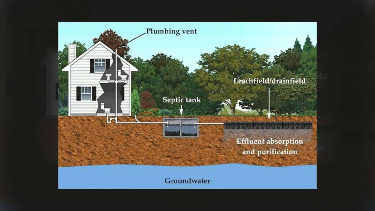 How A Septic System Works Septic System Septic Tank Systems