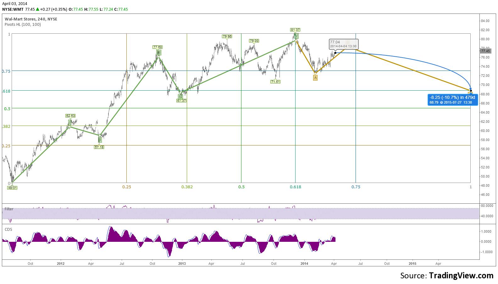 Trading chart walmart  live forecast also rh pinterest