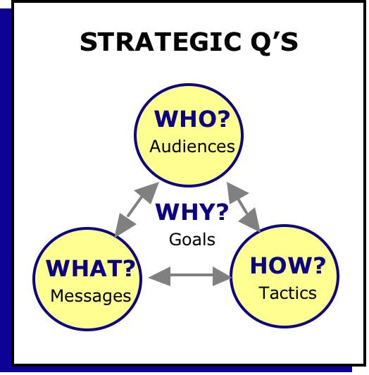 Communication Strategy Strategic Questions  From Johnson Strategic