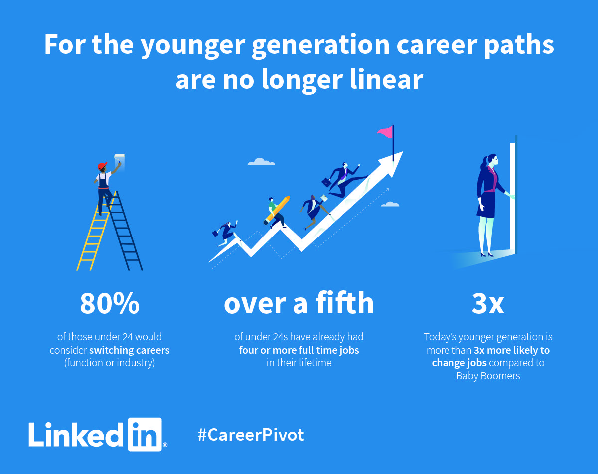 Career paths are no longer linear