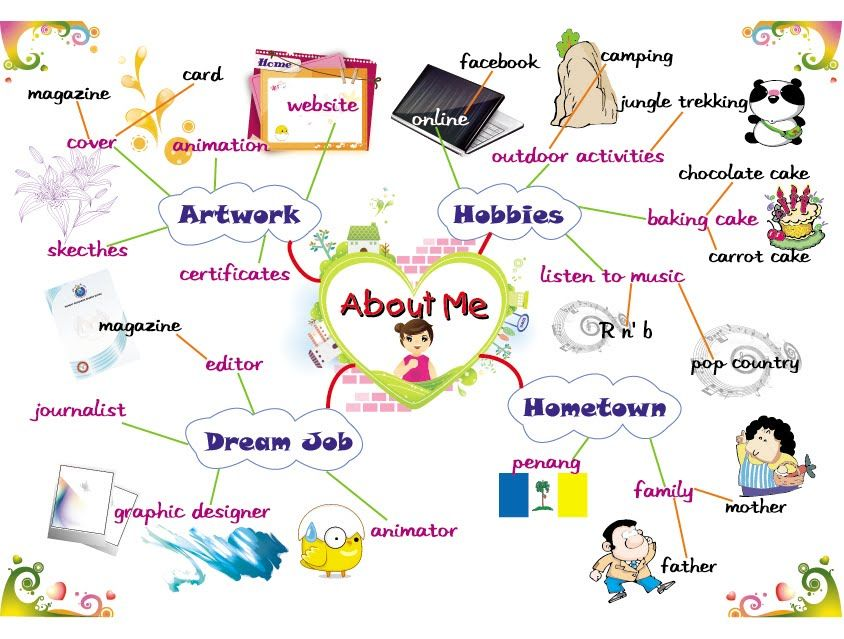 ABOUT ME Students Introductions \ Leisure Time Activities - concept map template