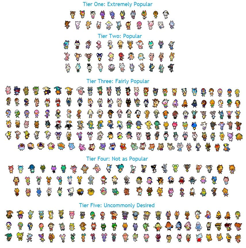 Welcome To Town Here Is A Pretty Accurate Tier List From Animal Crossing Villagers Animal Crossing Animal Crossing Characters
