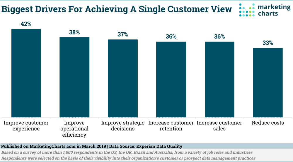 Why Do Companies Pursue A Single Customer View Marketing Infographic Marketing Increase Customers