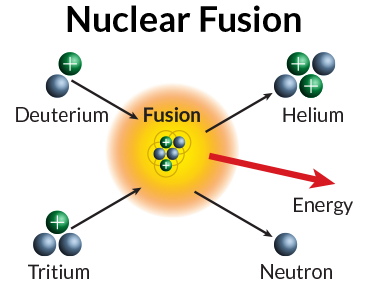image result for nuclear fusion nuclear fusion pinterest rh pinterest ph nuclear fission diagram nuclear fission diagram