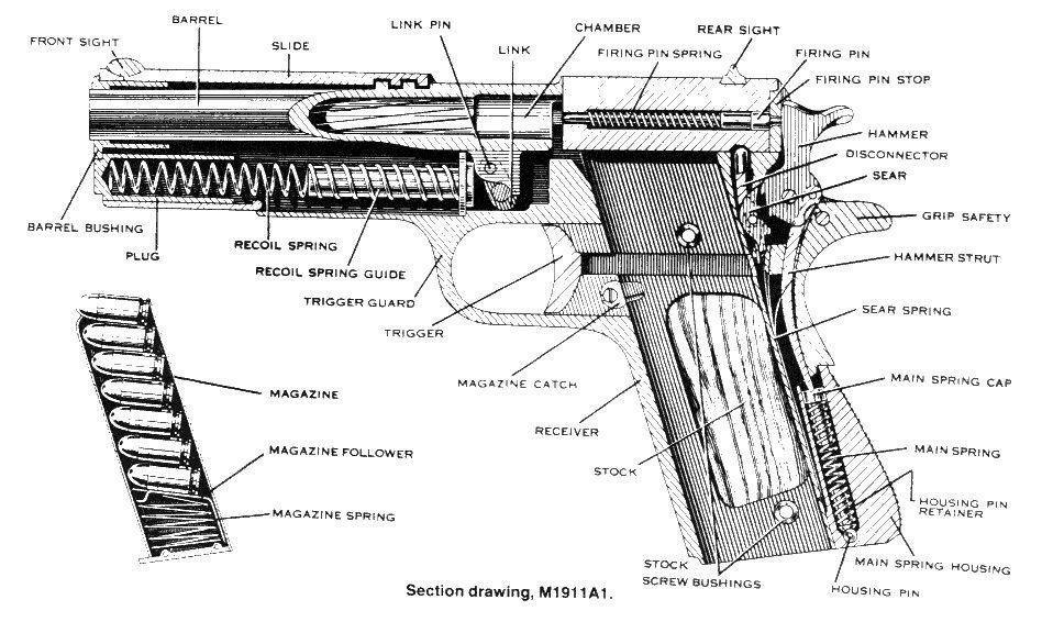 1911 Diagram In 2020 1911 Pistol Pistol Guns Bullet