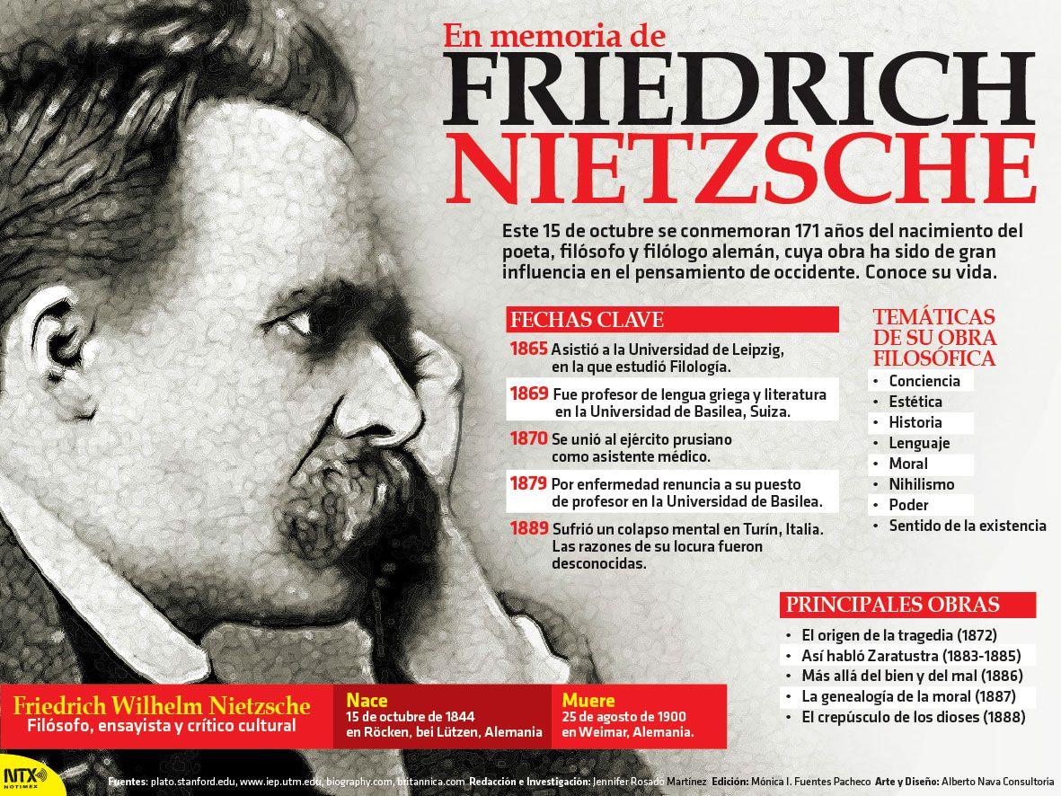 Hoyrecordamos Al Filosofo Nietzsche A 171 Anos De Su Nacimiento