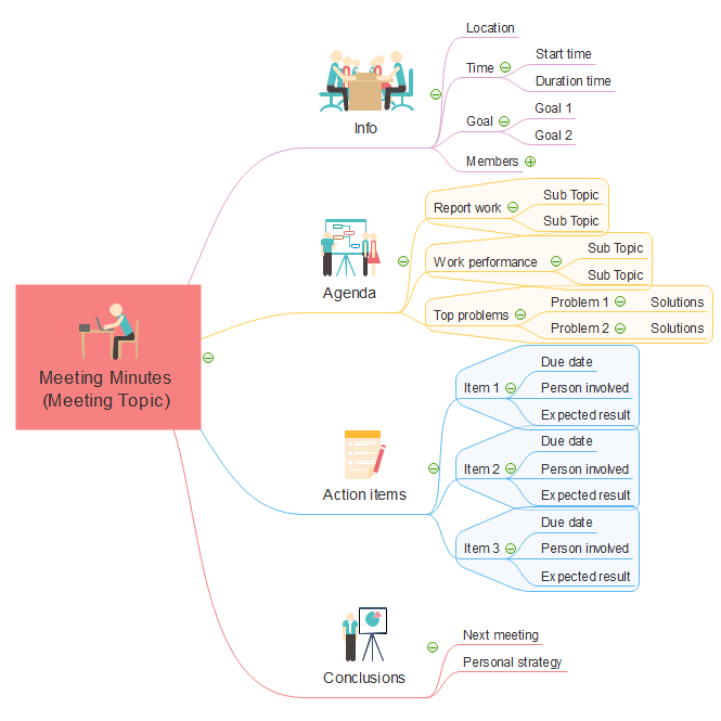mind map of meeting management meeting minutes made by edraw