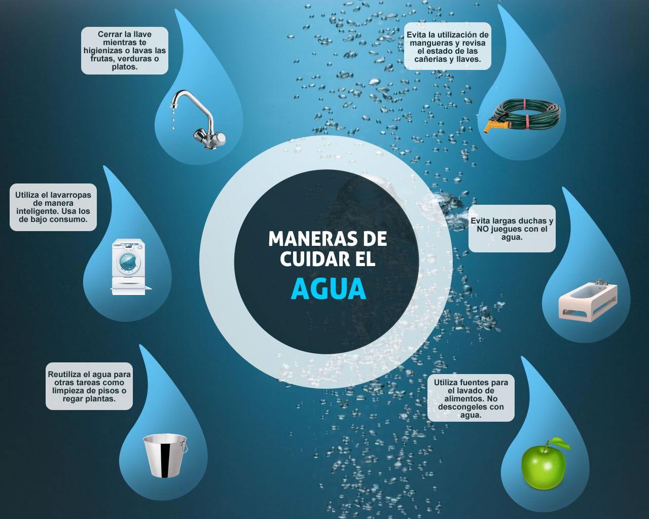Infografia Que Nos Ensena Formas Asequibles De Cuidar El Agua
