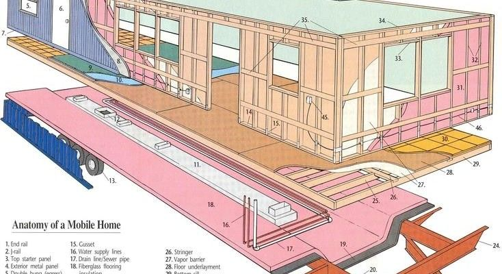 mobile home flooring. I\u0027m On A Hunt For The Best Flooring Options Mobile Homes! Here\u0027s Basic Break-down And Information Different Available Market. Home O