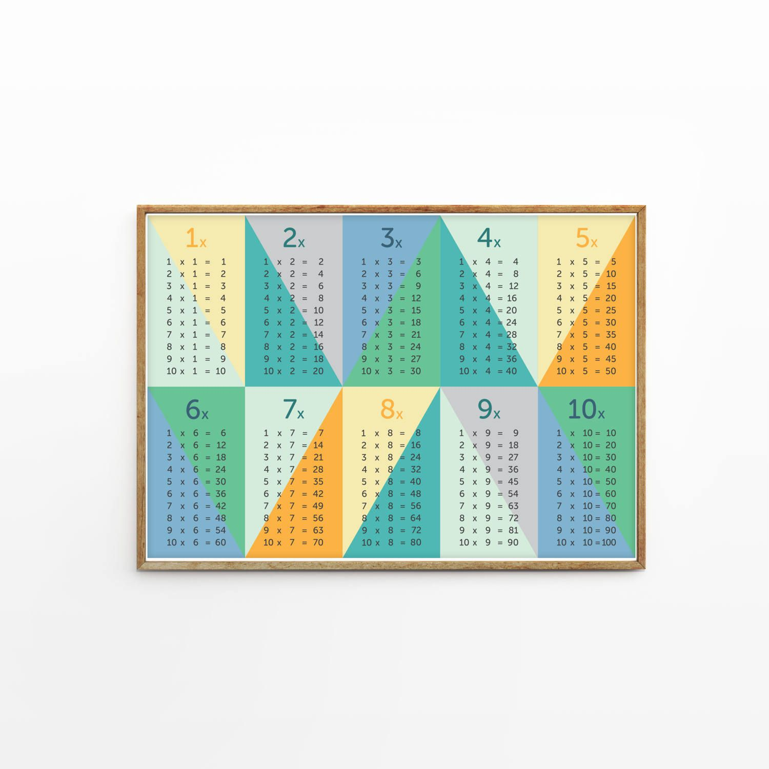 Times Tables Multiplication Poster - Maths poster - Number Poster ...