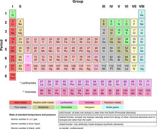 How To Read The Periodic Table Of Elements Electron Affinity