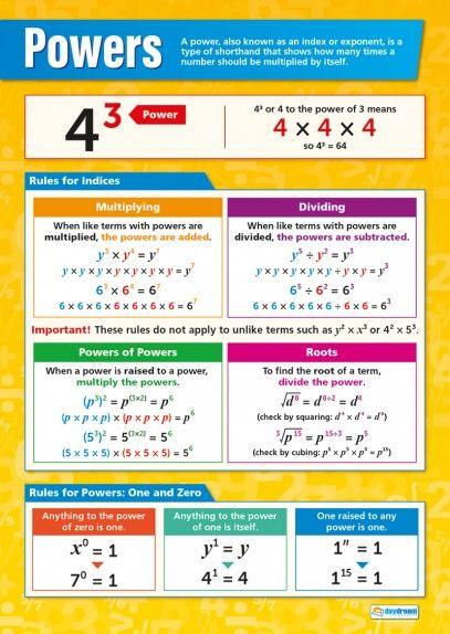 Powers Maths Poster Gcse Math Math Poster Math Formulas