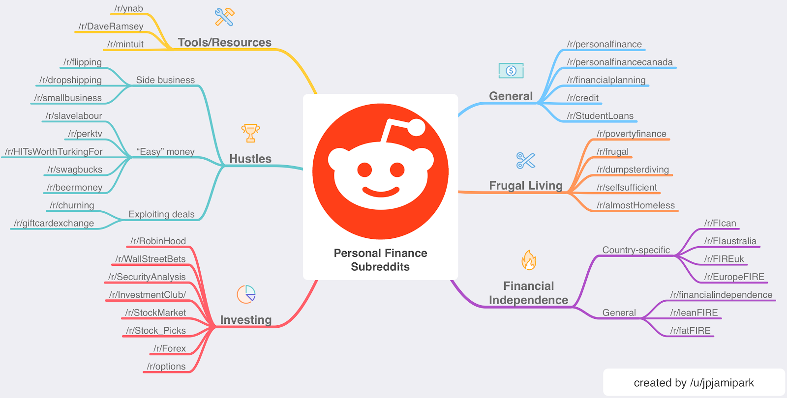 My Reddit Quest To Join A Personal Finance Tribe Personal Finance Finance Financial