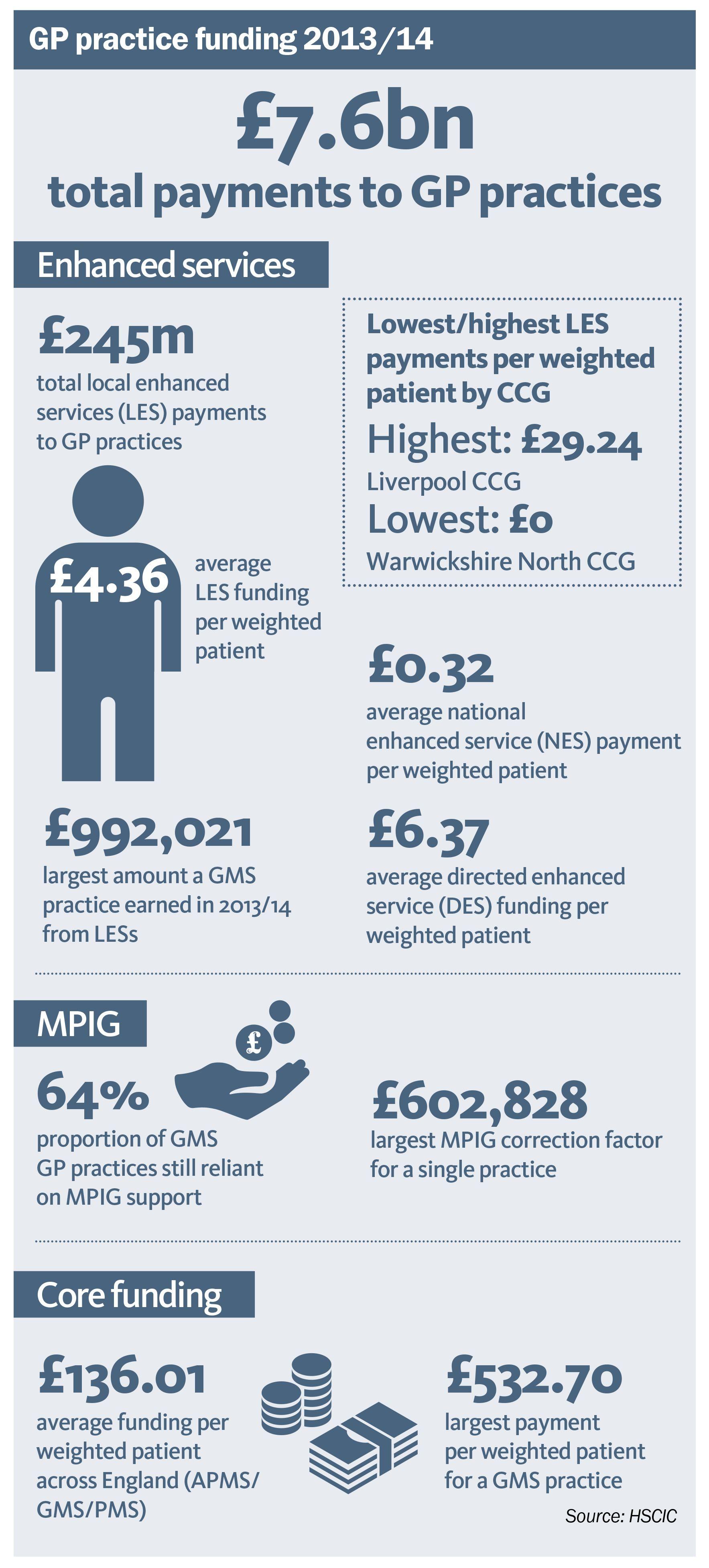 How GP funding varies across England infographic (GP
