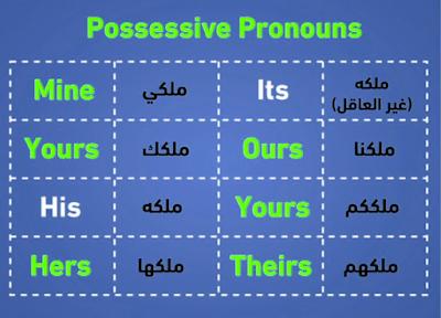 مدونة تعلم اللغة الانجليزية Possessives Possessive Pronoun English Language