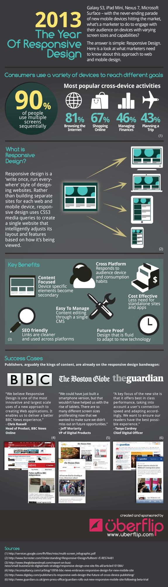 온라인 사용자의 90 %는 여러 장치를 사용하고, 그들 모두 수용하는 웹 사이트가 중요합니다. 2013 The Year of Responsive Design