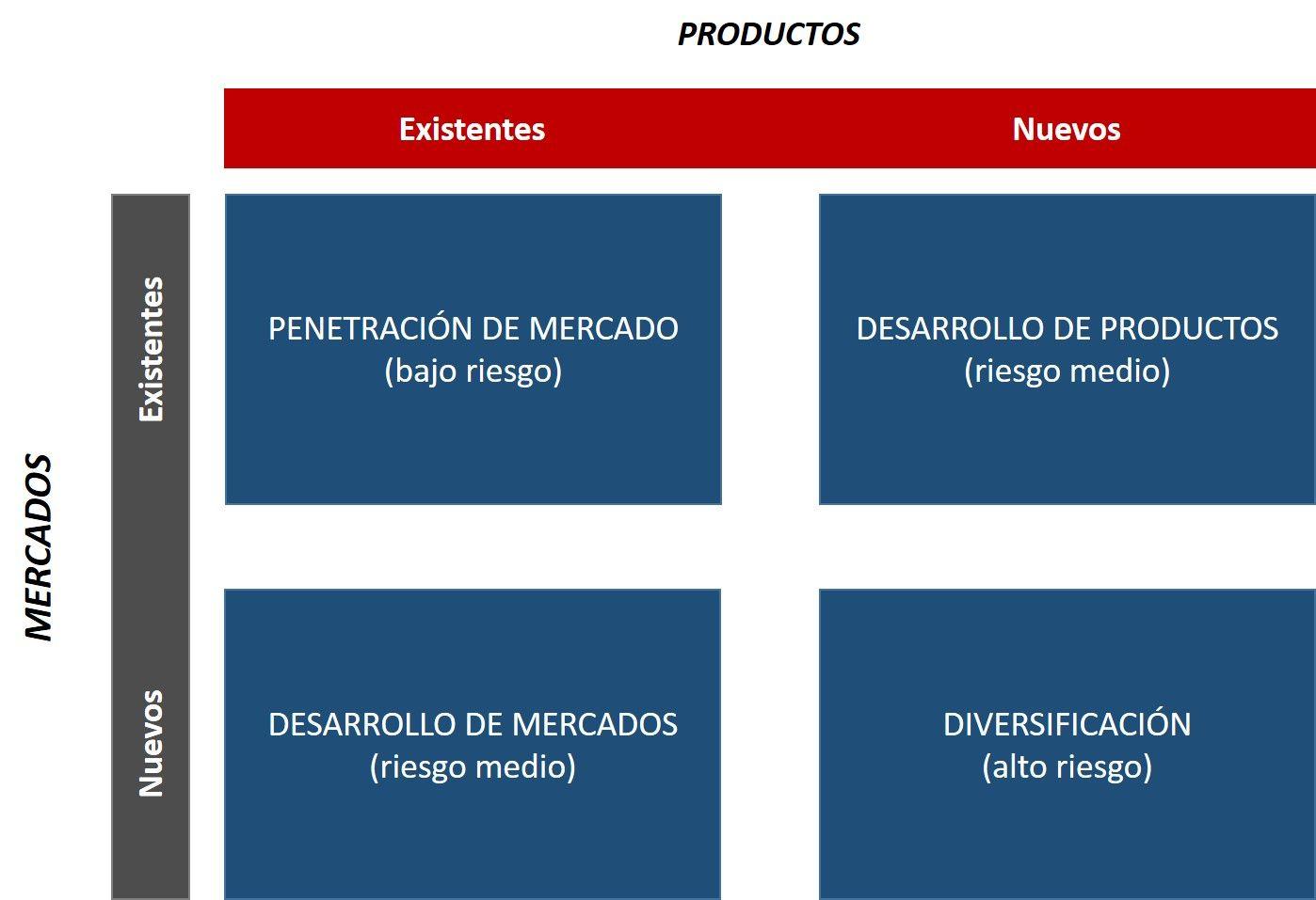 La matriz de Ansoff provee a los negocios un marco para orientar sus ...