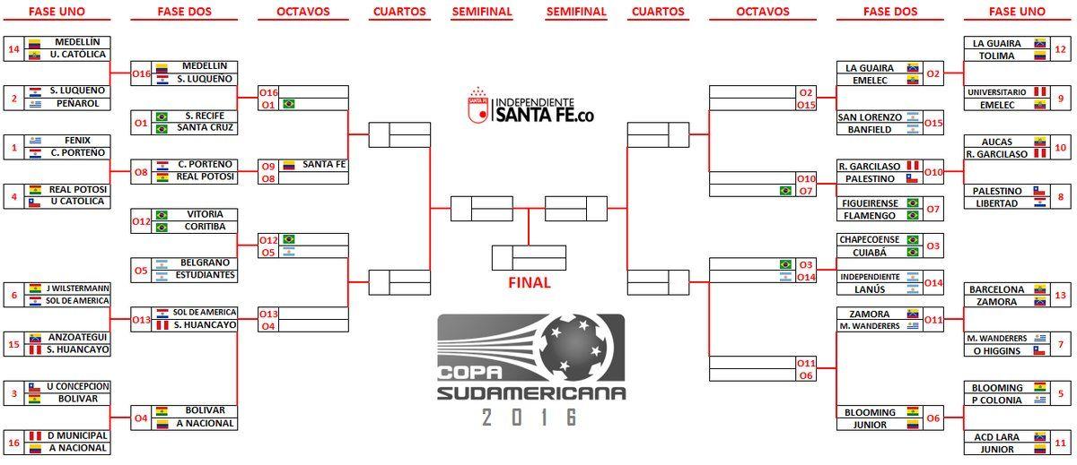RT @SantaFe: Finalizada la fase 1 de #CopaSudamericana así va el ...