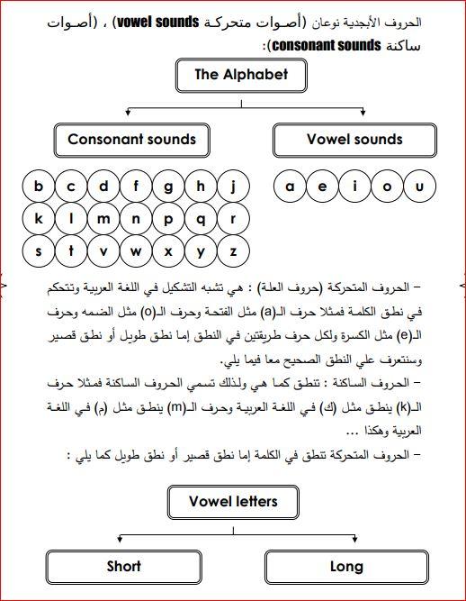 أقوى مذكرة لتعلم أساسيات اللغة الانجليزية من الصفر حتى الاحتراف كتابpdf1 Vowel Sounds Word Search Puzzle Words