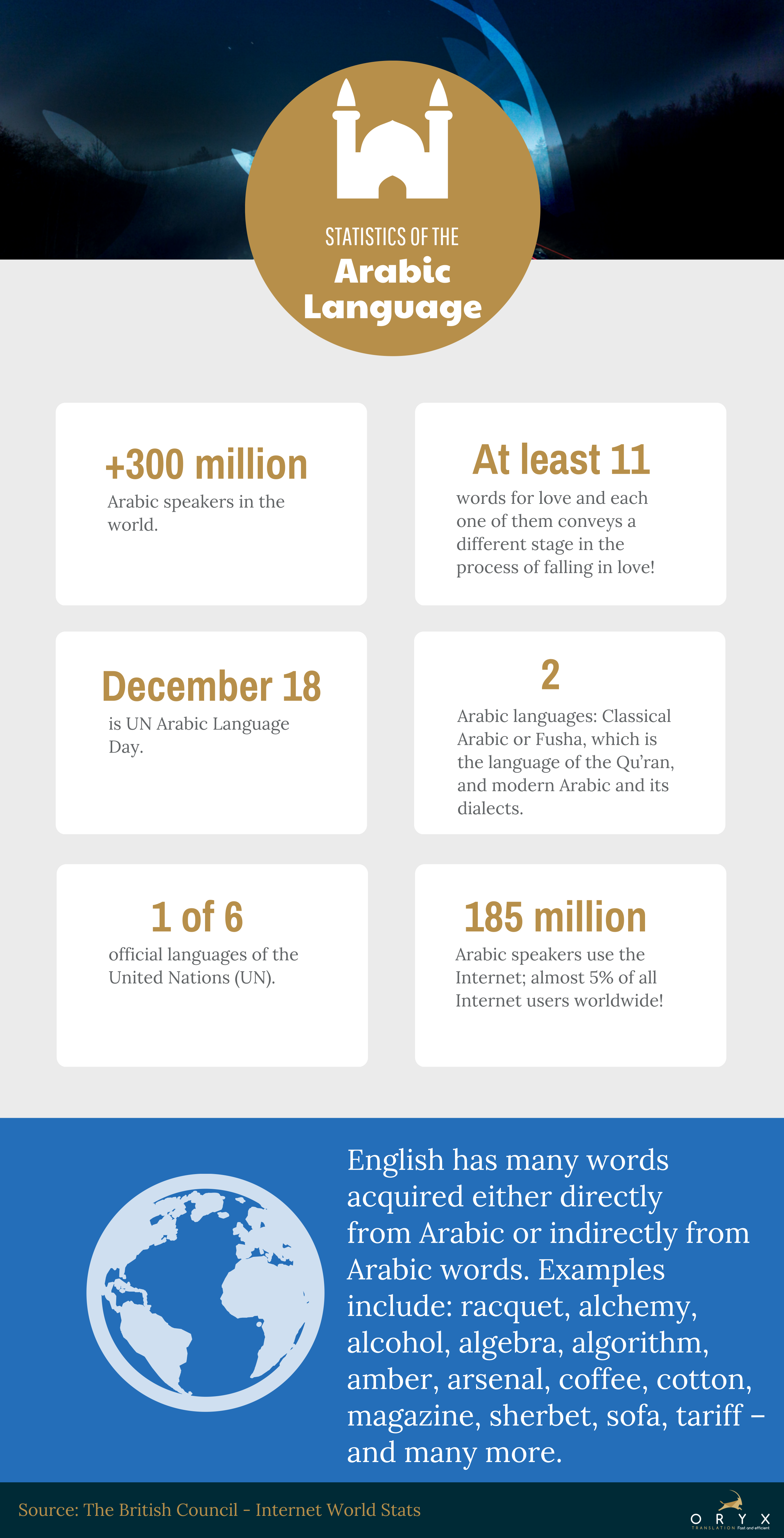 An infographic shows interesting statistics about the Arabic