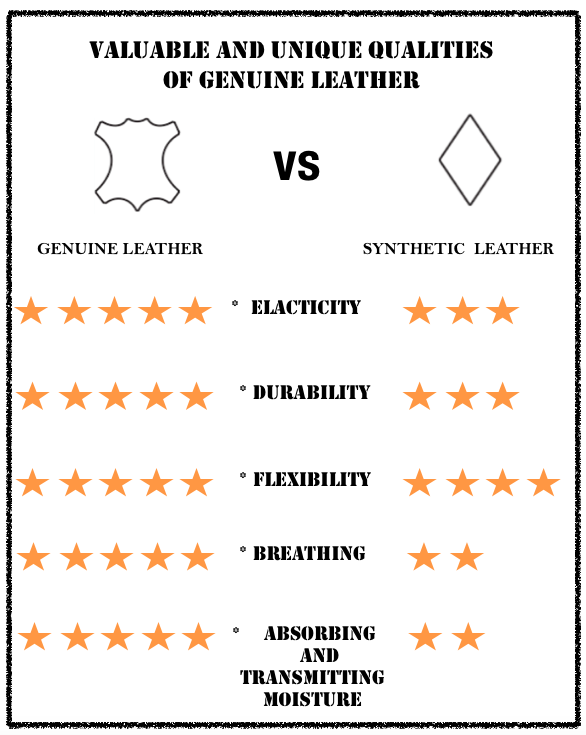 Genuine Leather Vs Synthetic Faux Leather Unique Qualities Of Genuine Leather Genuine Leather Leather Artificial Leather